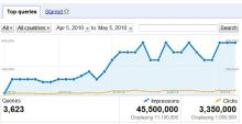 Google Webmaster Tools Queries Report