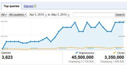 Another side of SEO: Optimizing CTR from Google